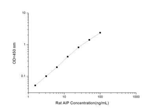 Novus Biologicals Rat AIP/ARA9 ELISA Kit (Colorimetric) Quantity: 1 Kit;