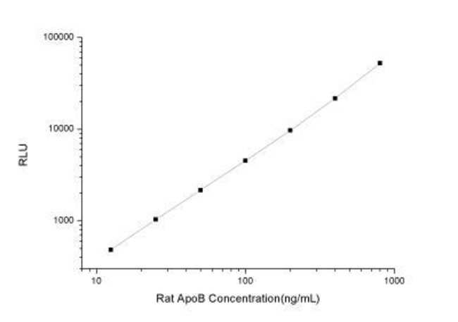 Novus Biologicals Rat Apolipoprotein B/ApoB ELISA Kit (Chemiluminescence)