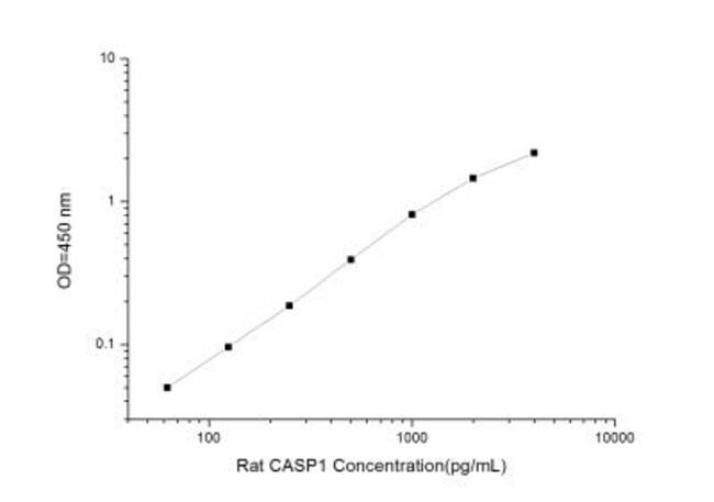 Novus Biologicals Rat Caspase-1 ELISA Kit (Colorimetric) Quantity: 1 Kit;