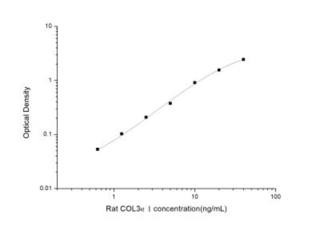 Novus Biologicals Rat Collagen III alpha 1/COL3A1 ELISA Kit (Colorimetric)