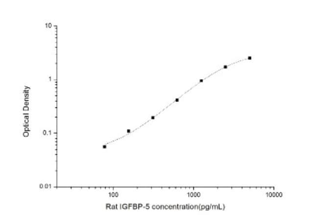 Novus Biologicals Rat IGFBP-5 ELISA Kit (Colorimetric) 1 Kit:Electrophoresis,