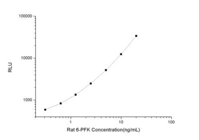 Novus Biologicals Rat Muscle Phosphofructokinase/PFKM/PFK-1 ELISA Kit (Chemiluminescence)