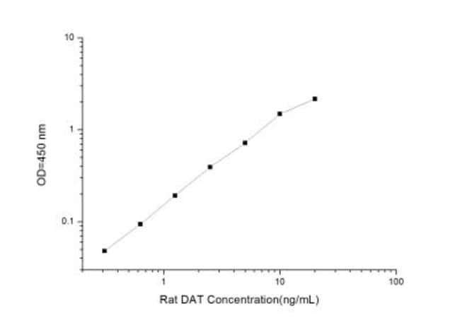 Novus BiologicalsRat SLC6A3/DAT1 ELISA Kit (Colorimetric) Quantity: 1 Kit;
