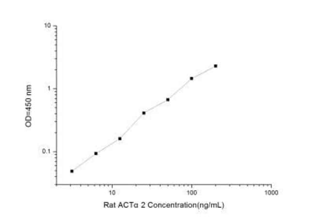 Novus BiologicalsRat alpha-Smooth Muscle Actin ELISA Kit (Colorimetric)
