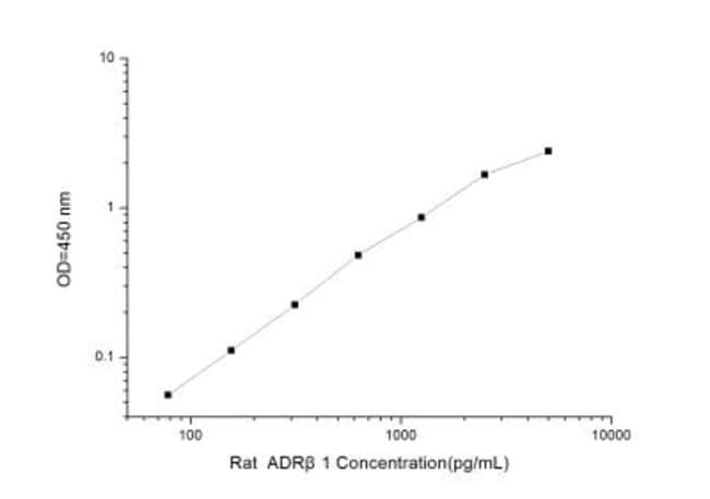 Novus Biologicals Rat beta-1 Adrenergic R/ADRB1 ELISA Kit (Colorimetric)