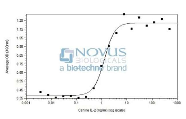 Novus Biologicals Recombinant Canine IL-2 Protein 5 µg:Life Sciences