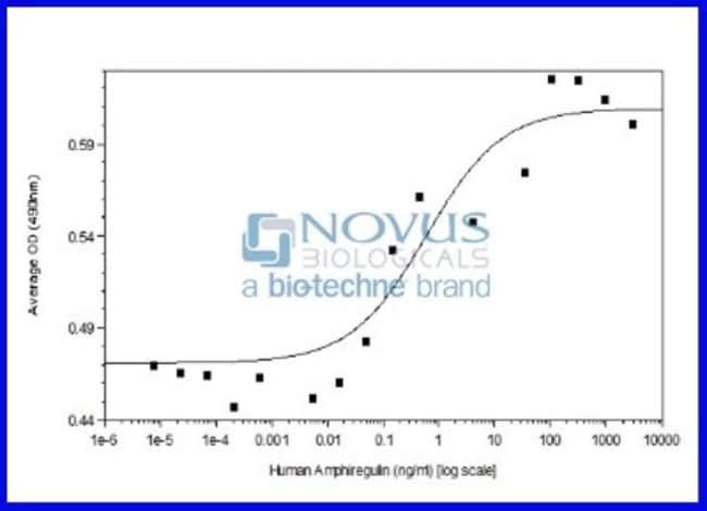 Novus BiologicalsRecombinant Human Amphiregulin Animal-Free Protein:Biochemical