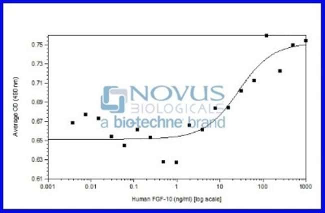 Novus Biologicals Recombinant Human FGF-10 Animal-Free Protein 5 µg:Life