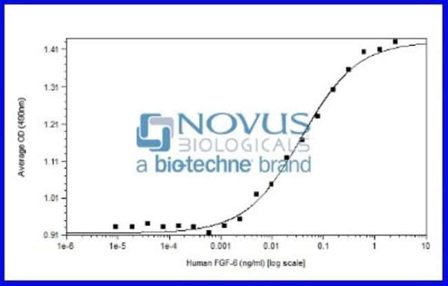 Novus BiologicalsRecombinant Human FGF-6 Animal-Free Protein:Biochemical