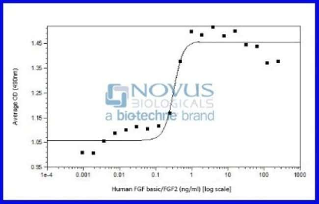 Novus Biologicals Recombinant Human FGF basic/FGF2 Animal-Free Protein