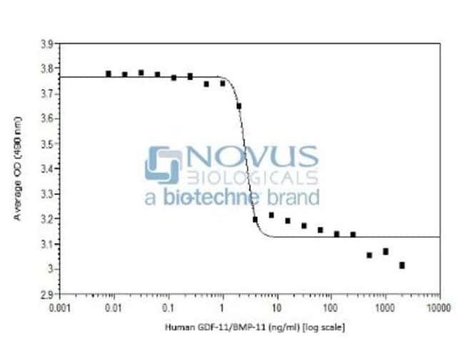 Novus BiologicalsRecombinant Human GDF-11/BMP-11 Animal-Free Protein:Biochemical