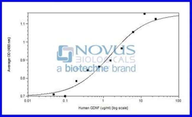 Novus BiologicalsRecombinant Human GDNF Animal-Free Protein:Biochemical