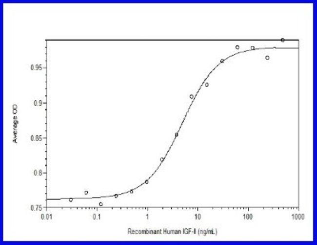 Novus BiologicalsRecombinant Human IGF-II/IGF2 Animal-Free Protein:Biochemical