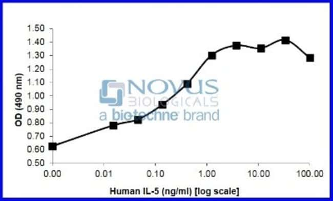 Novus Biologicals Recombinant Human IL-5 Animal-Free Protein 1 mg:Life