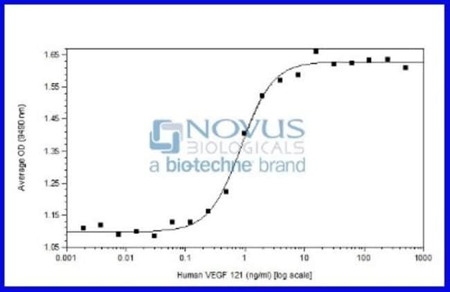 Novus BiologicalsRecombinant Human VEGF 121 Animal-Free Protein:Biochemical