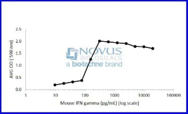 Novus Biologicals Recombinant Mouse IFN-gamma Animal-Free Protein 1 mg:Life