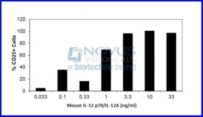 Novus BiologicalsRecombinant Mouse IL-12 p70/IL-12A Protein:Biochemical