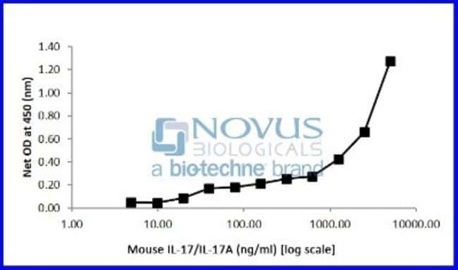 Novus BiologicalsRecombinant Mouse IL-17A/F Heterodimer Protein:Biochemical