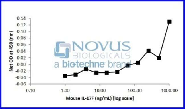 Novus Biologicals Recombinant Mouse IL-17F Protein 1 mg:Life Sciences