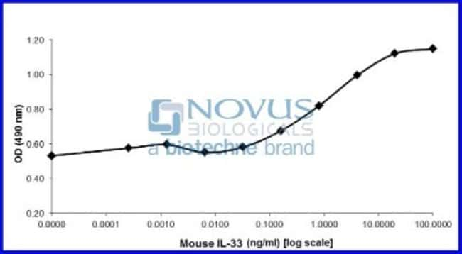 Novus BiologicalsRecombinant Mouse IL-33 Animal-Free Protein:Biochemical