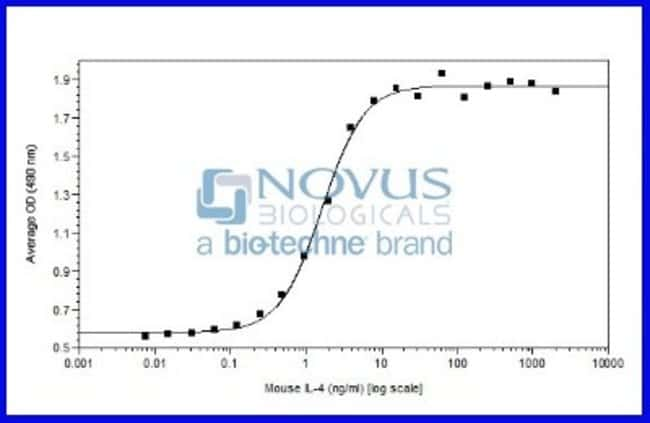 Novus BiologicalsRecombinant Mouse IL-4 Animal-Free Protein:Biochemical