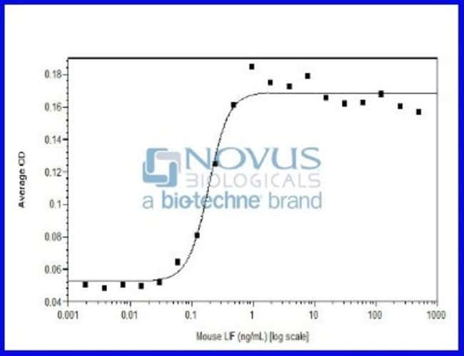 Novus BiologicalsRecombinant Mouse LIF Animal-Free Protein:Biochemical