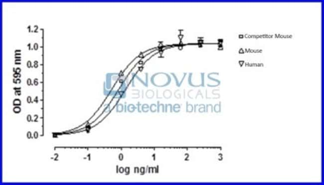 Novus Biologicals Recombinant Mouse Leptin/OB Animal-Free Protein 5 mg:Life