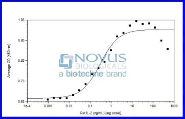 Novus Biologicals Recombinant Rat IL-2 Animal-Free Protein 1 mg:Life Sciences