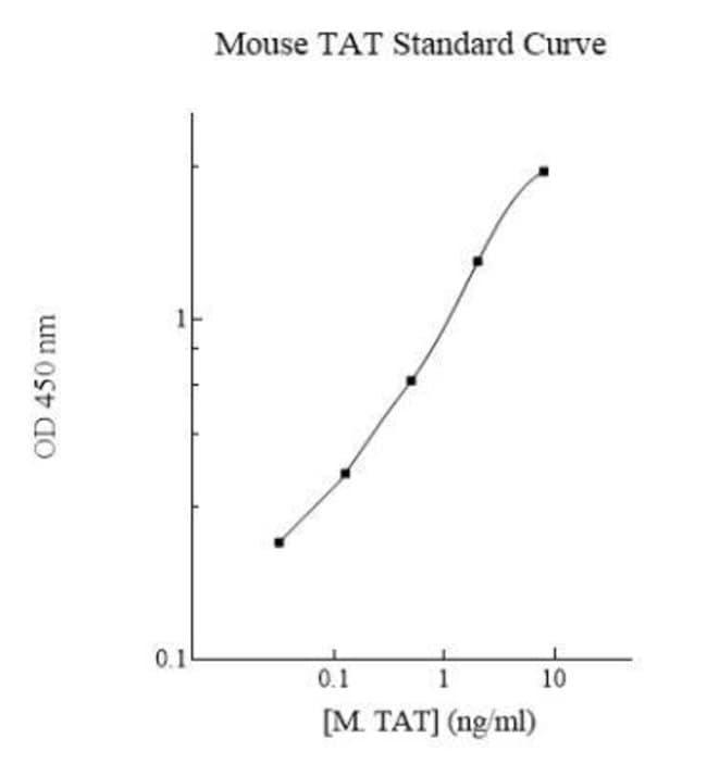 Novus Biologicals Mouse Thrombin-antithrombin (TAT) Complexes ELISA Kit