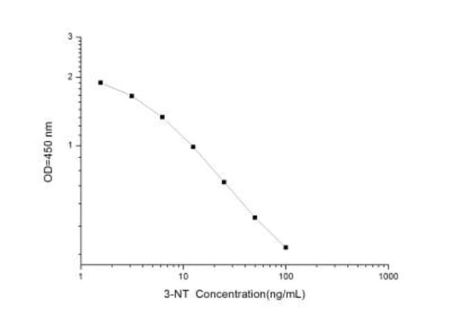 Novus Biologicals Universal 3-Nitrotyrosine ELISA Kit (Colorimetric) Quantity: