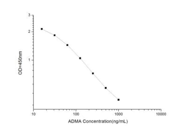 Novus Biologicals Universal ADMA ELISA Kit (Colorimetric) Quantity: 1 Kit;