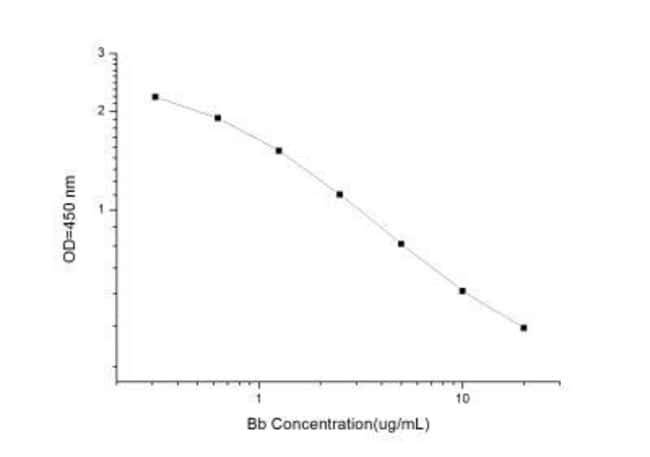 Novus Biologicals Universal Bilirubin ELISA Kit (Colorimetric) Quantity: