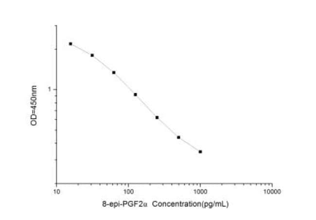 Novus Biologicals Universal 8-Isoprostaglandin F2a ELISA Kit (Colorimetric)