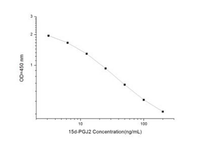 Novus BiologicalsUniversal Prostaglandin J2/PGJ2 ELISA Kit (Colorimetric)
