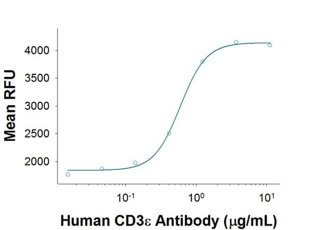 CD3 epsilon Mouse anti-Human, Clone: UCHT1R, R::