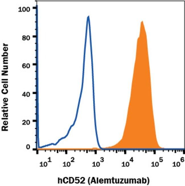 CD52 Human anti-Human, Biotin, Clone: Hu116, RD Systems 100 Tests; Biotin:Antibodies