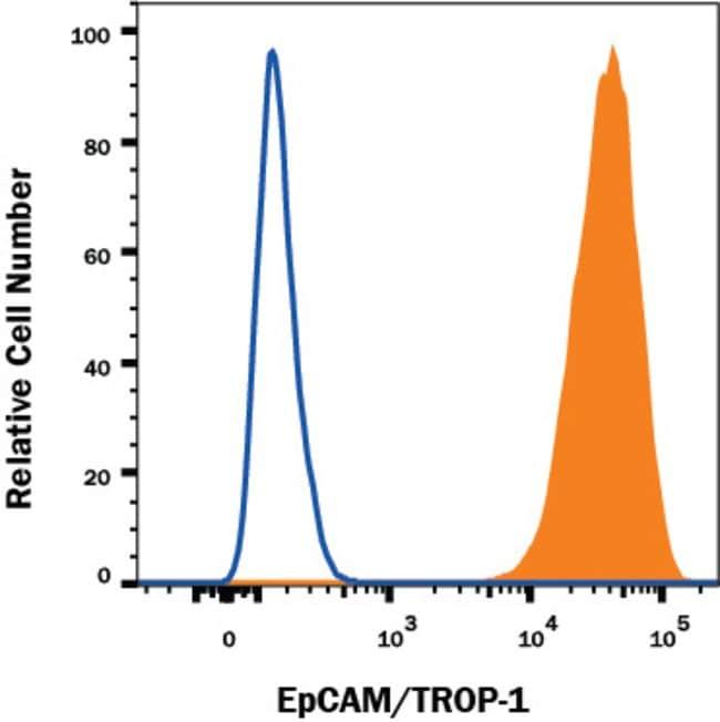 EpCAM/TROP1 Goat anti-Human, PE, Polyclonal, R 100 Tests; PE
