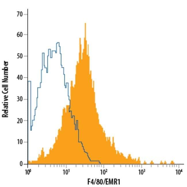F4/80 Rat anti-Mouse, APC, Clone: 521204, RD Systems 100 μg; APC:Antibodies