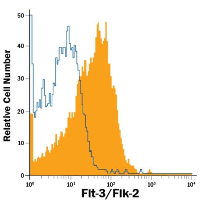 Flt-3/Flk-2/CD135 Mouse anti-Human, Alexa Fluor 700, Clone: 66903, RD Systems