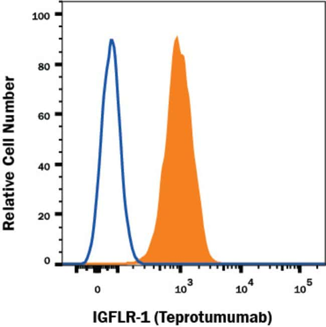 IGF-I R/IGF1R Human anti-Human, Alexa Fluor 647, Clone: Hu14, RD Systems