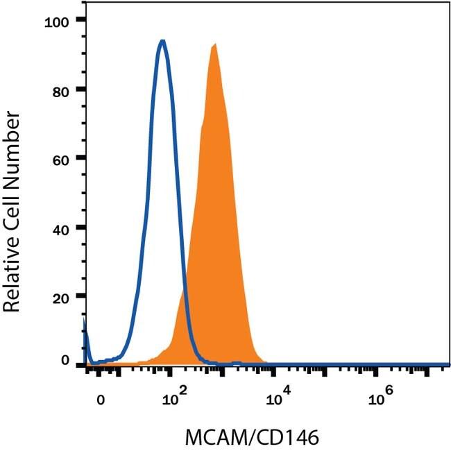MCAM/CD146 Mouse anti-Rat, R-PE, Clone: 404722, RD Systems 100 μg; R-PE:Antibodies