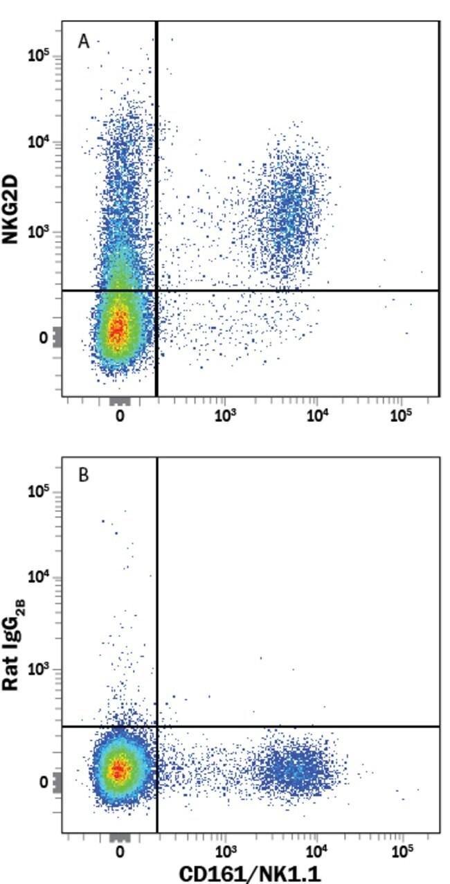 NKG2D/CD314 Rat anti-Mouse, R-PE, Clone: 191004, RD Systems 100 μg;