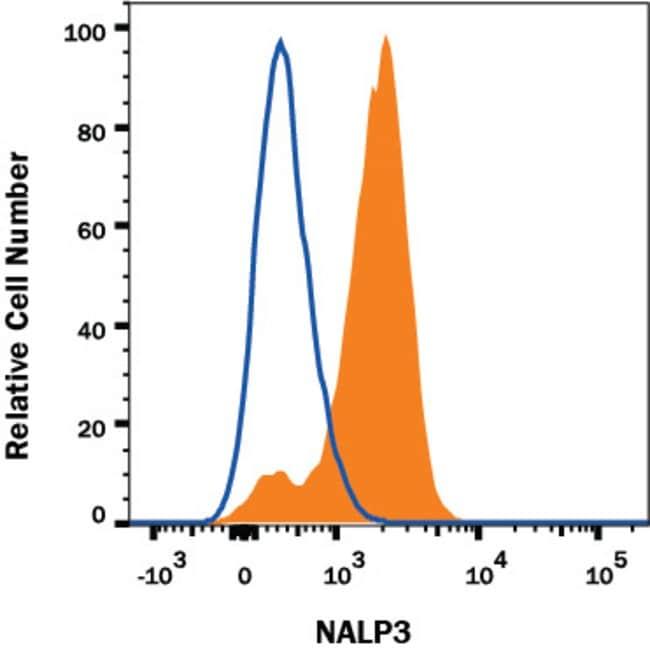 NLRP3/NALP3, Mouse anti-Human, Clone: 652519, R:Antibodies:Primary Antibodies