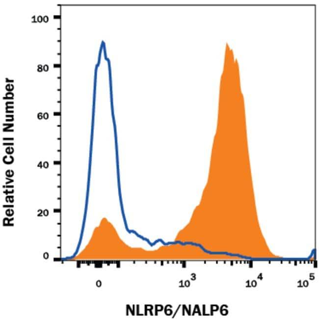NALP6 Mouse anti-Human, Clone: 920631, R::