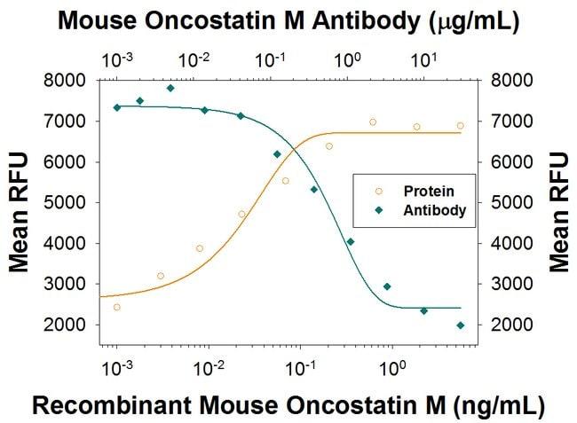 Oncostatin M/OSM Rat anti-Mouse, Clone: 824157, R::