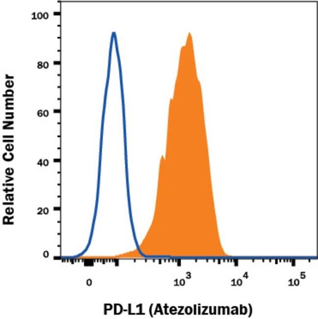 PD-L1, Human anti-Human, Clone: Hu124, R:Antibodies:Primary Antibodies
