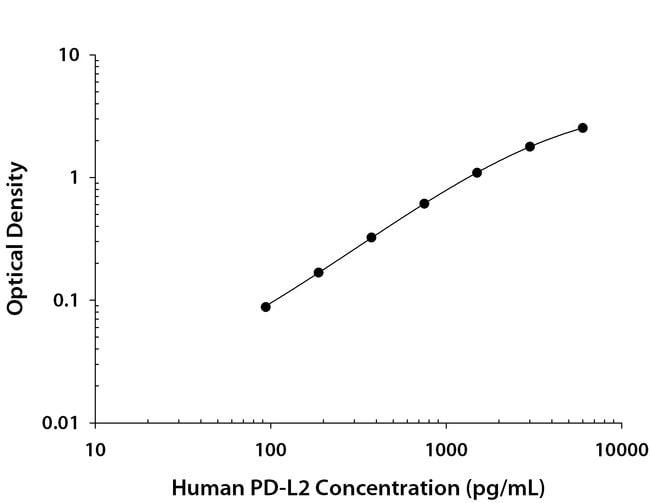 PD-L2/B7-DC/PDCD1LG2, Mouse anti-Human, Clone: 176610, R:Antibodies:Primary