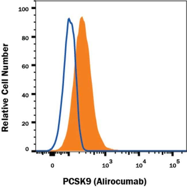 Proprotein Convertase 9/PCSK9, Human anti-Human, Clone: Hu135, R:Antibodies:Primary