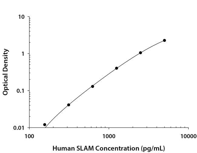 SLAM/CD150, Mouse anti-Human, Clone: 123303, R:Antibodies:Primary Antibodies