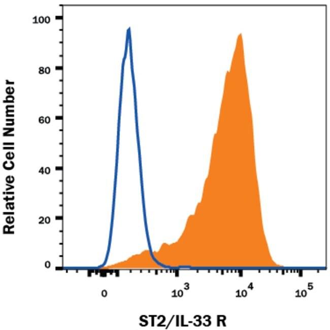 ST2/IL-33 R Rat anti-Mouse, APC, Clone: 245707, RD Systems 100 μg; APC:Antibodies